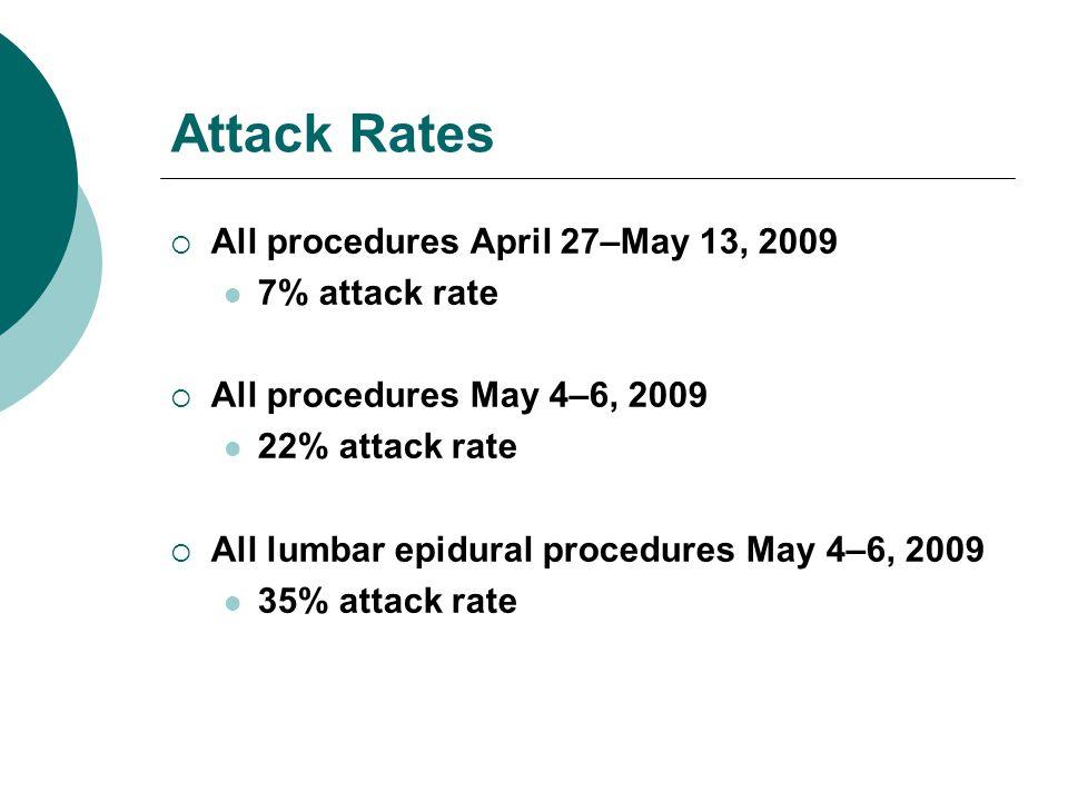 Attack Rates All procedures April 27–May 13, 2009 7% attack rate All procedures May 4–6, 2009 22% attack rate All lumbar epidural procedures May 4–6, 2009 35% attack rate