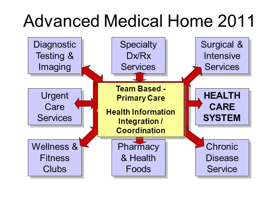 Pharmacy & Health Foods Urgent Care Services Specialty Dx/Rx Services Surgical & Intensive Services Chronic Disease Service Wellness & Fitness Clubs HEALTH CARE SYSTEM Diagnostic Testing & Imaging Advanced Medical Home 2011 EMR & HIE Web-based Communication Portals Decision Support EMR & HIE Web-based Communication Portals Decision Support Team Based - Primary Care Health Information Integration / Coordination Team Based - Primary Care Health Information Integration / Coordination