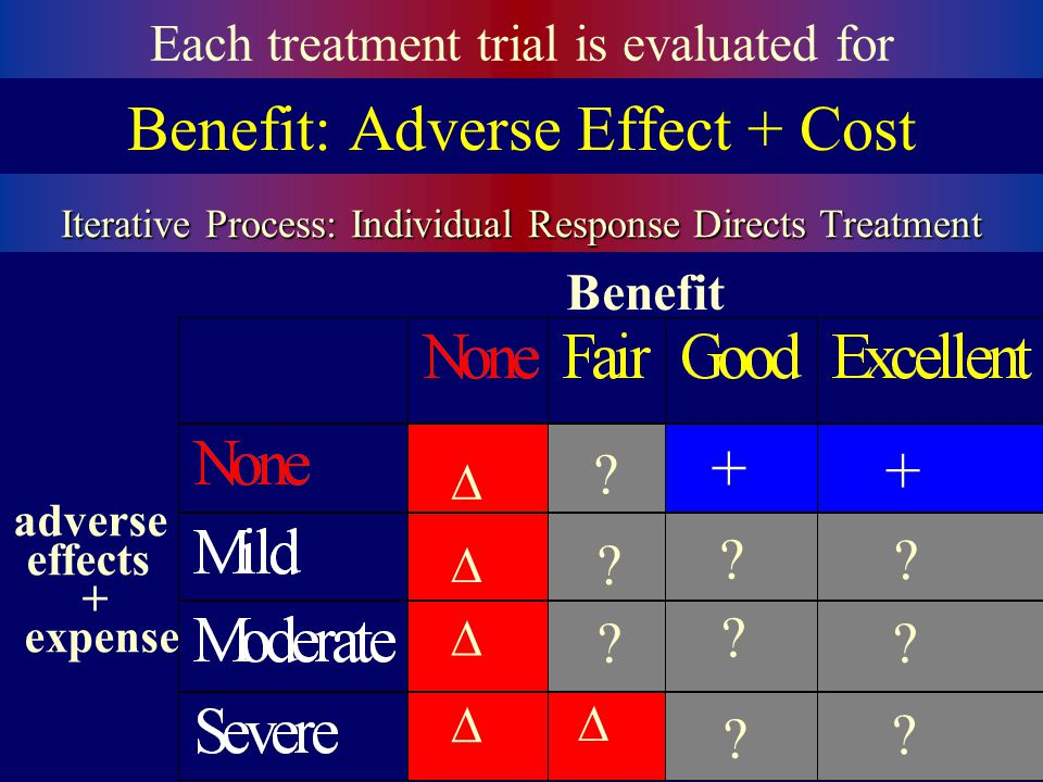 Benefit: Adverse Effect + Cost Each treatment trial is evaluated for Iterative Process: Individual Response Directs Treatment Benefit adverse effects + expense + + .