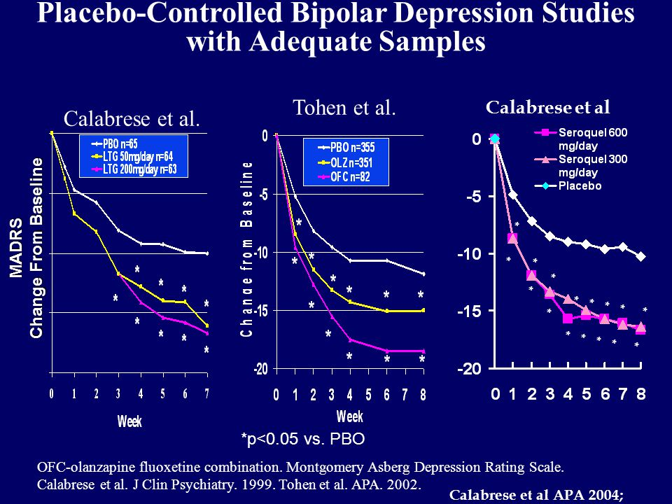 Placebo-Controlled Bipolar Depression Studies with Adequate Samples Tohen et al.