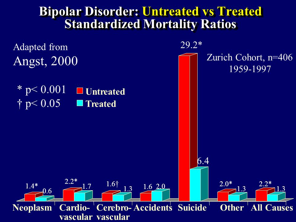 Bipolar Disorder: Untreated vs Treated Standardized Mortality Ratios Neoplasm Cardio-vascularCerebro-vascular AccidentsSuicideOtherAll Causes Untreated Treated 29.2* 6.4 1.4* 0.6 2.2* 1.7 1.6 1.3 1.6 2.0 2.0* 1.3 2.2* 1.3 * p< 0.001 p< 0.05 Zurich Cohort, n=406 1959-1997 Adapted from Angst, 2000