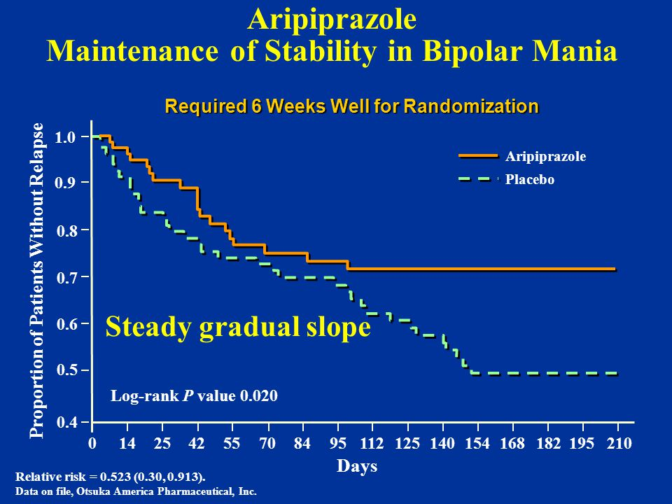 Aripiprazole Maintenance of Stability in Bipolar Mania Aripiprazole Placebo Required 6 Weeks Well for Randomization 0.4 0.6 0.7 0.8 0.9 1.0 0.5 014254255708495112125140154168182195210 Relative risk = 0.523 (0.30, 0.913).