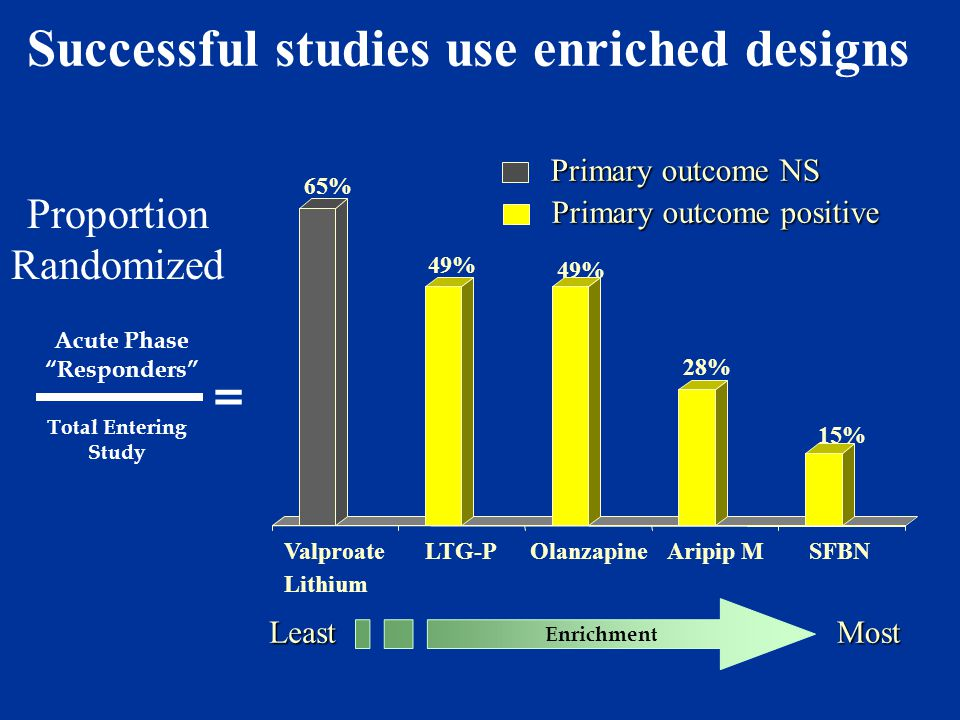Successful studies use enriched designs Total Entering Study Acute Phase Responders = Proportion Randomized Lithium 65% 49% 28% 15% ValproateLTG-POlanzapineAripip MSFBN Primary outcome NS Primary outcome positive Enrichment MostLeast