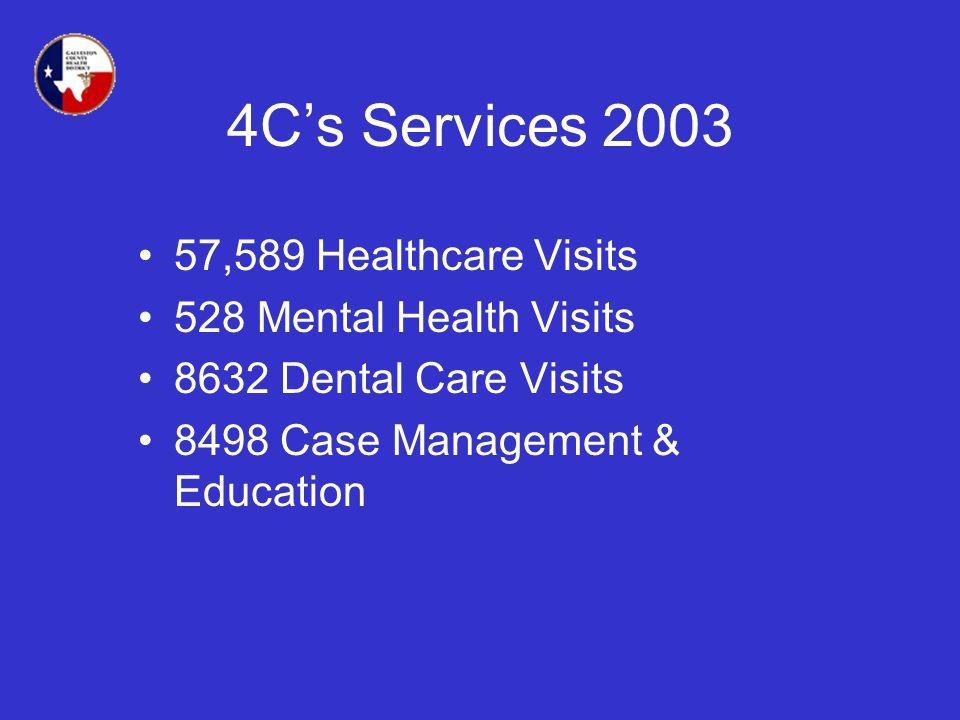 4Cs Services 2003 57,589 Healthcare Visits 528 Mental Health Visits 8632 Dental Care Visits 8498 Case Management & Education