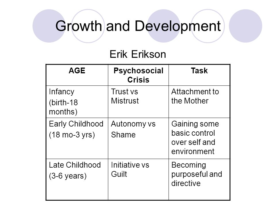 Growth and Development Erik Erikson AGEPsychosocial Crisis Task Infancy (birth-18 months) Trust vs Mistrust Attachment to the Mother Early Childhood (