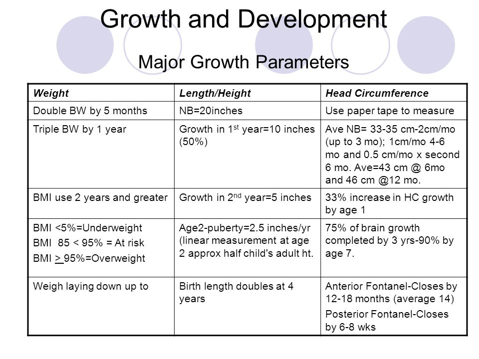 Growth and Development Major Growth Parameters WeightLength/HeightHead Circumference Double BW by 5 monthsNB=20inchesUse paper tape to measure Triple BW by 1 yearGrowth in 1 st year=10 inches (50%) Ave NB= 33-35 cm-2cm/mo (up to 3 mo); 1cm/mo 4-6 mo and 0.5 cm/mo x second 6 mo.
