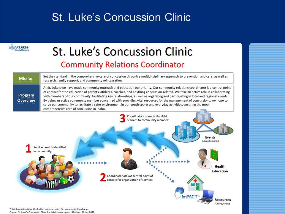 Academic Accommodations Proper communication with athlete and athletes parents 504 Plans if necessary Implemented when students have a disability (temporary or permanent) that affects their performance in any manner.