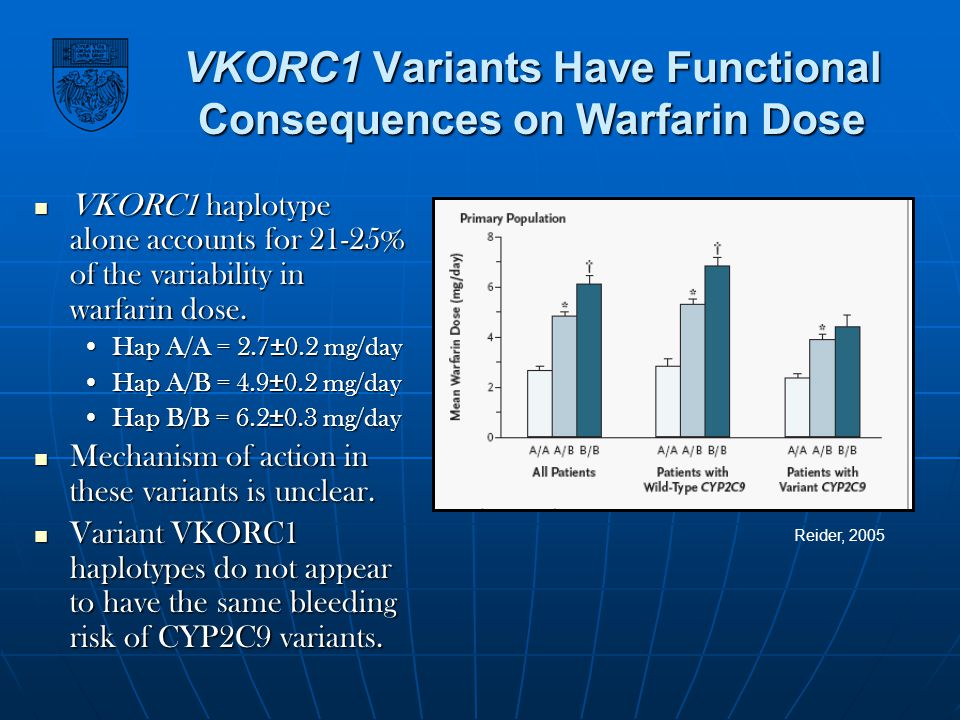 VKORC1 Variants Have Functional Consequences on Warfarin Dose VKORC1 haplotype alone accounts for 21-25% of the variability in warfarin dose. VKORC1 h