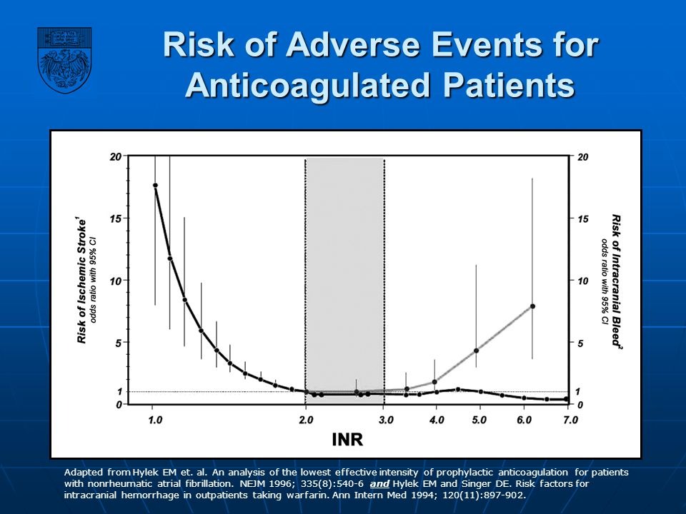 Risk of Adverse Events for Anticoagulated Patients Adapted from Hylek EM et. al. An analysis of the lowest effective intensity of prophylactic anticoa