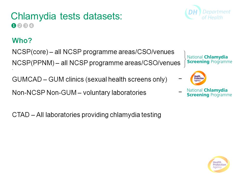 Chlamydia tests datasets: Who.