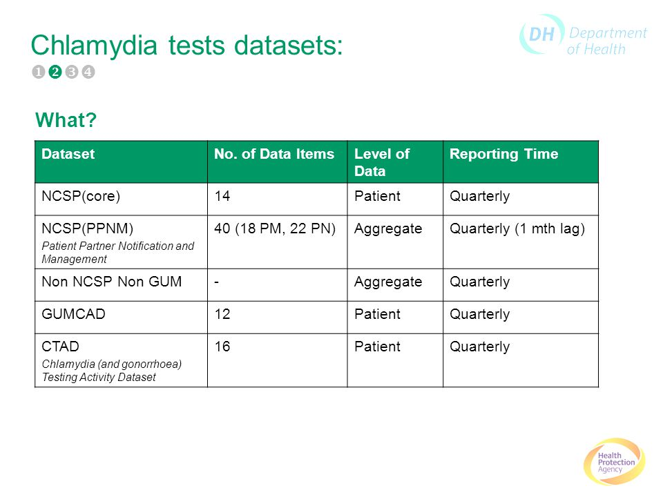 Chlamydia tests datasets: What. DatasetNo.
