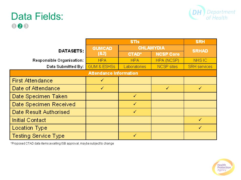 Data Fields: *Proposed CTAD data items awaiting ISB approval, maybe subject to change