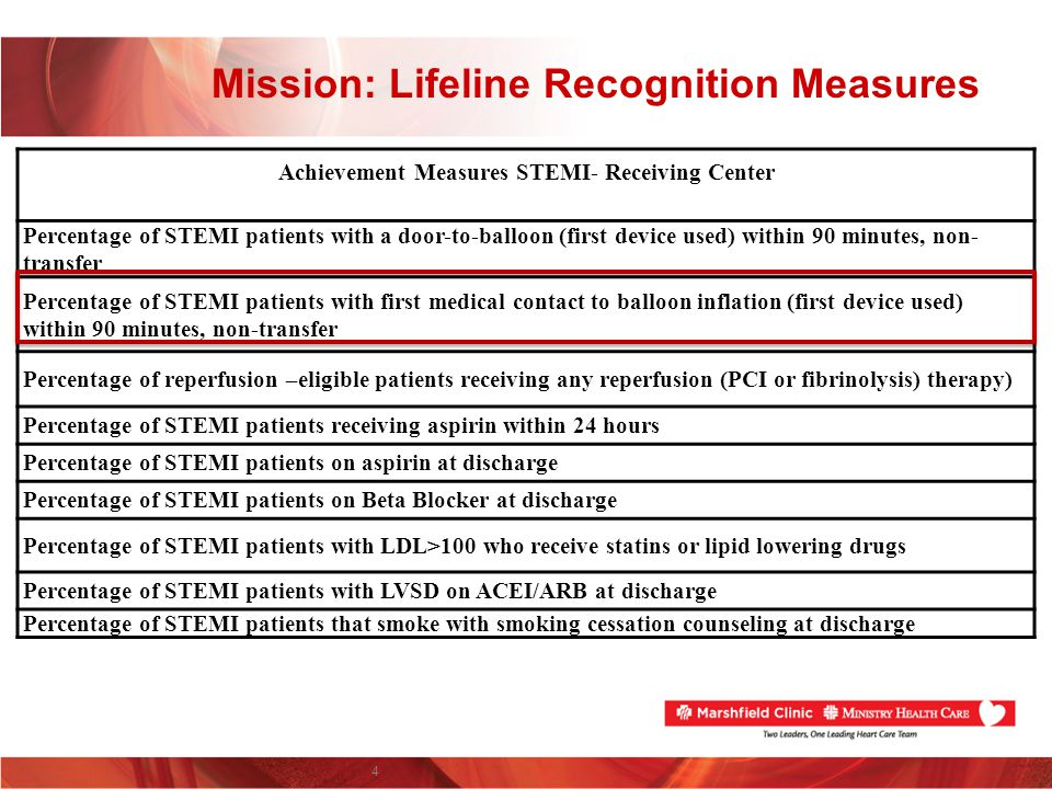 Mission: Lifeline Recognition Measures 4 Achievement Measures STEMI- Receiving Center Percentage of STEMI patients with a door-to-balloon (first devic