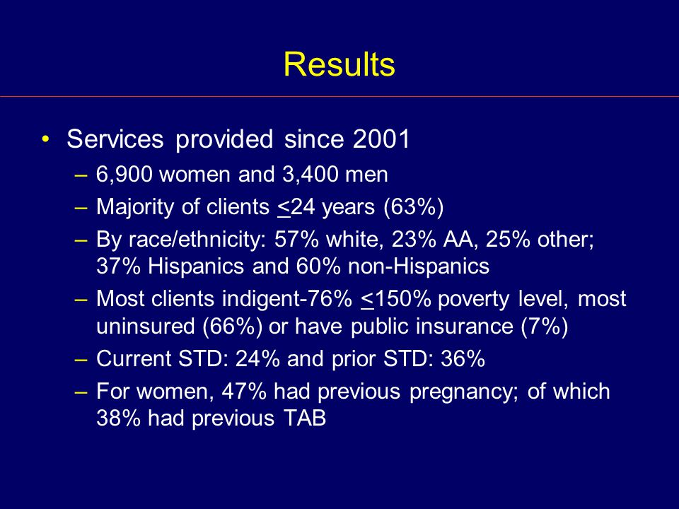 Results Services provided since 2001 –6,900 women and 3,400 men –Majority of clients <24 years (63%) –By race/ethnicity: 57% white, 23% AA, 25% other; 37% Hispanics and 60% non-Hispanics –Most clients indigent-76% <150% poverty level, most uninsured (66%) or have public insurance (7%) –Current STD: 24% and prior STD: 36% –For women, 47% had previous pregnancy; of which 38% had previous TAB