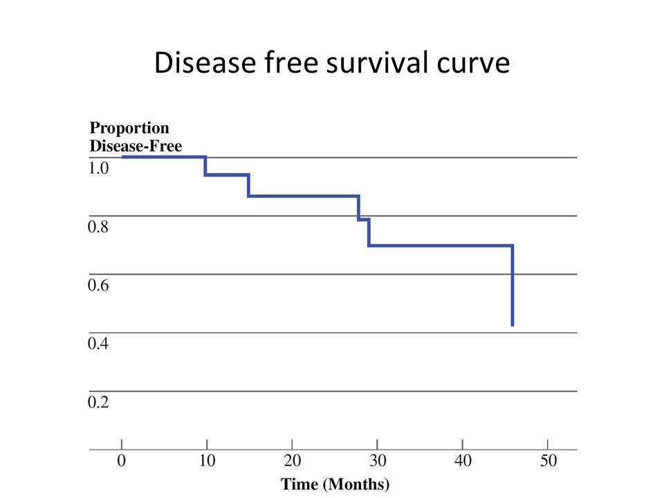 Disease free survival curve