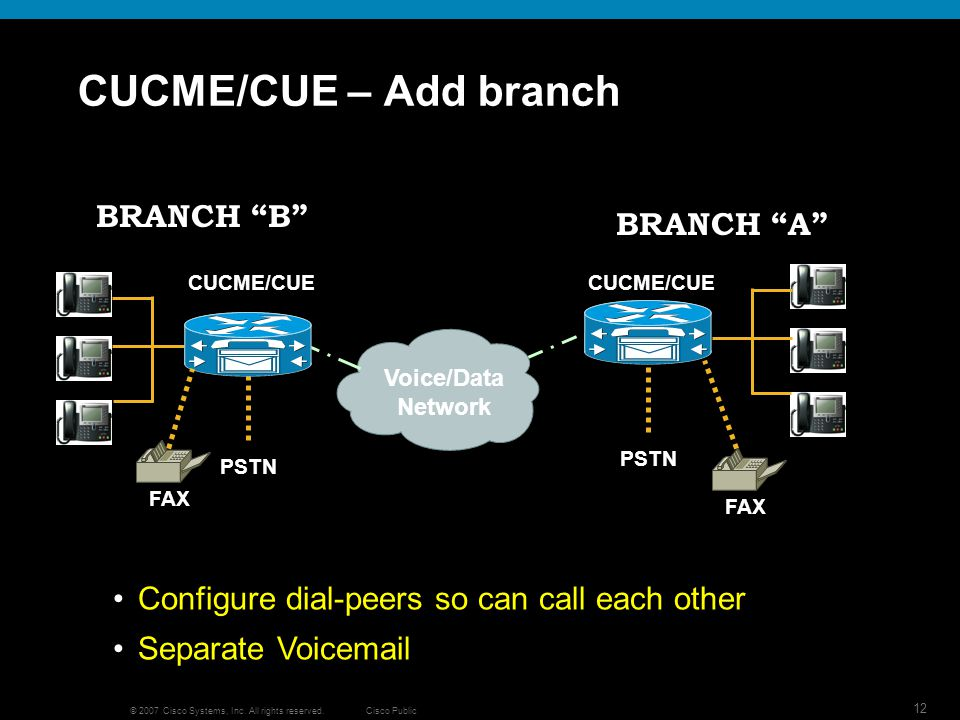 Cisco Public 12 © 2007 Cisco Systems, Inc. All rights reserved. CUCME/CUE – Add branch PSTN BRANCH A Configure dial-peers so can call each other Separ