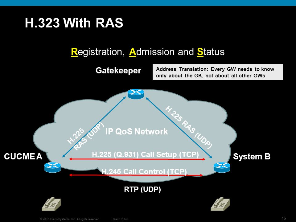 Cisco Public 15 © 2007 Cisco Systems, Inc. All rights reserved. H.323 With RAS Registration, Admission and Status Gatekeeper CUCME ASystem B Address T