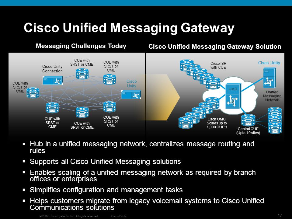 Cisco Public 17 © 2007 Cisco Systems, Inc. All rights reserved. Cisco Unified Messaging Gateway Hub in a unified messaging network, centralizes messag