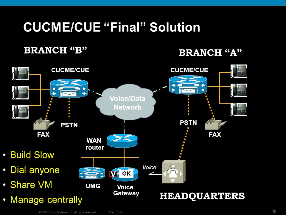 Cisco Public 18 © 2007 Cisco Systems, Inc. All rights reserved. CUCME/CUE Final Solution PSTN BRANCH A Voice/Data Network PSTN BRANCH B V Voice Gatewa