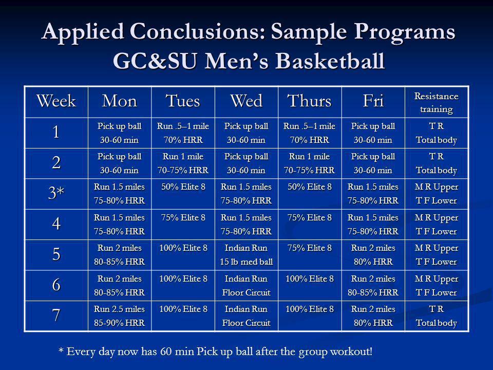 Applied Conclusions: Sample Programs GC&SU Mens Basketball WeekMonTuesWedThursFri Resistance training 1 Pick up ball 30-60 min Run.5–1 mile 70% HRR Pi