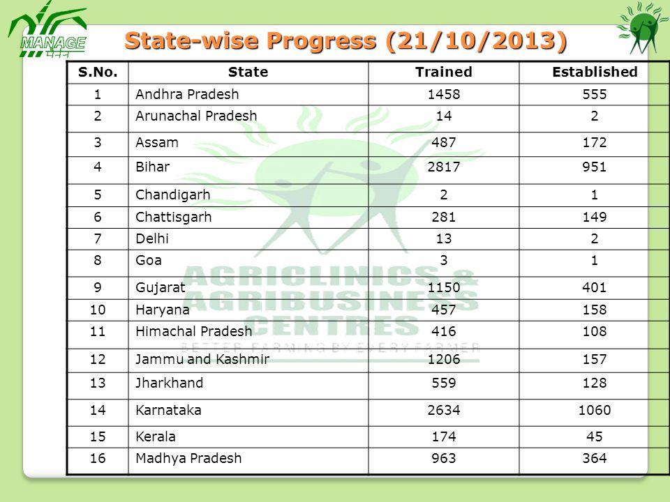 S.No.StateTrainedEstablished 1Andhra Pradesh1458555 2Arunachal Pradesh142 3Assam487172 4Bihar2817951 5Chandigarh21 6Chattisgarh281149 7Delhi132 8Goa31