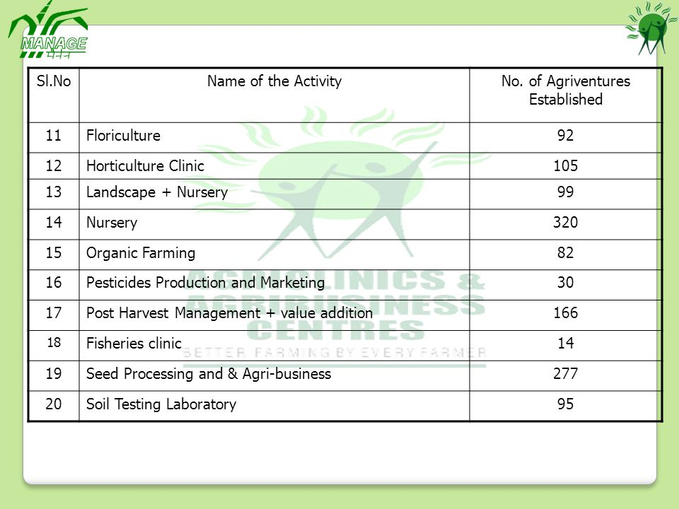 Sl.NoName of the ActivityNo. of Agriventures Established 11Floriculture92 12Horticulture Clinic105 13Landscape + Nursery99 14Nursery320 15Organic Farm