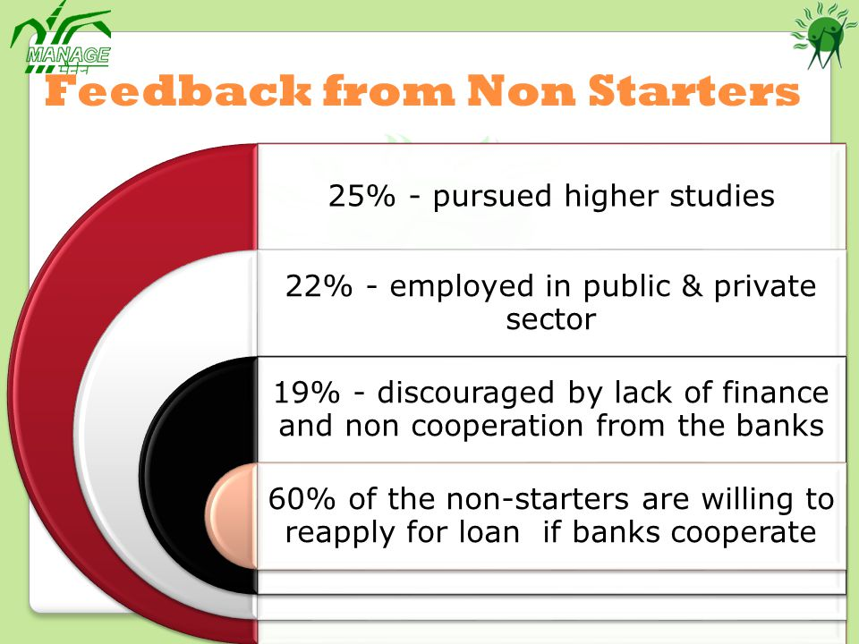 25% - pursued higher studies 22% - employed in public & private sector 19% - discouraged by lack of finance and non cooperation from the banks 60% of the non-starters are willing to reapply for loan if banks cooperate Feedback from Non Starters