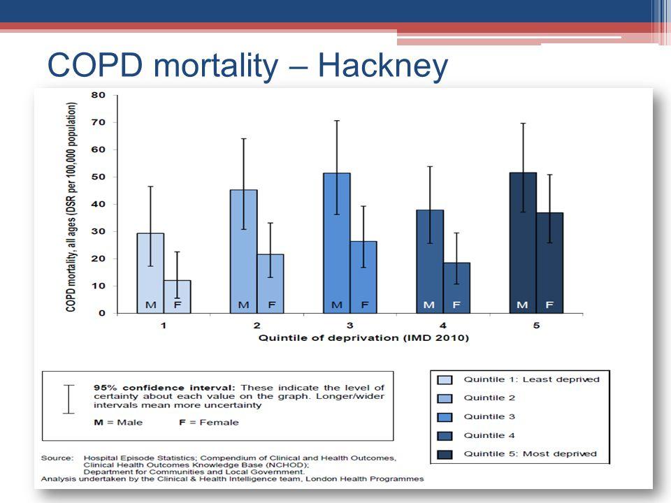 COPD mortality – Hackney