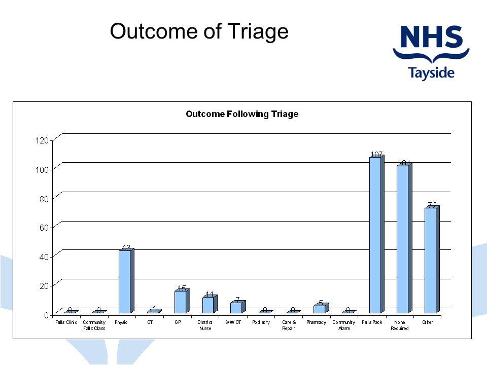 Outcome of Triage