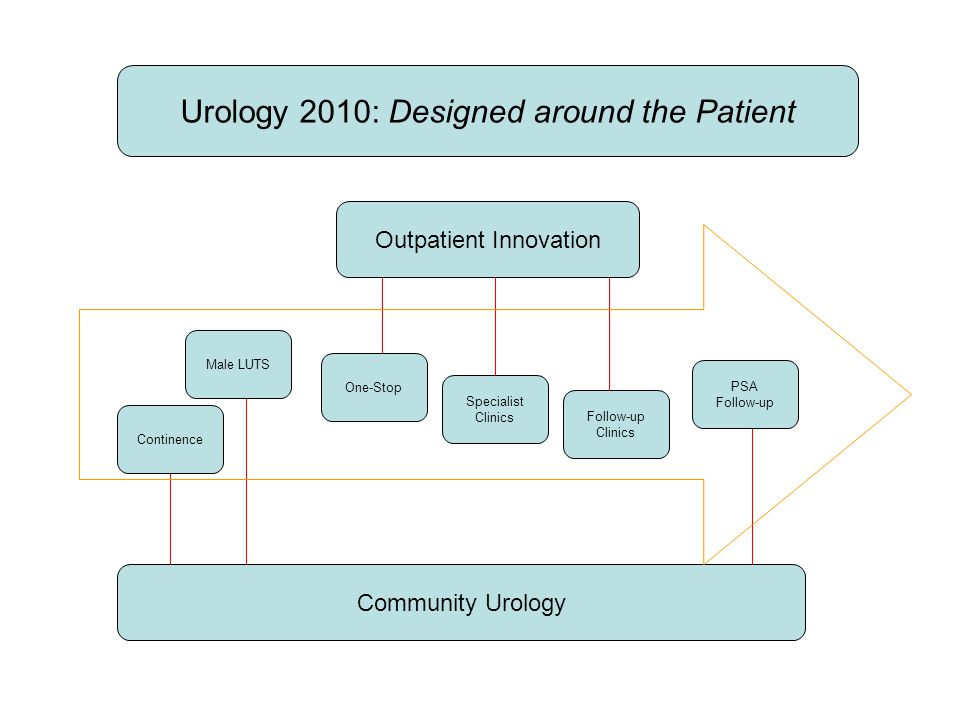 Urology 2010: Designed around the Patient Outpatient Innovation Community Urology One-Stop Specialist Clinics Follow-up Clinics PSA Follow-up Continen