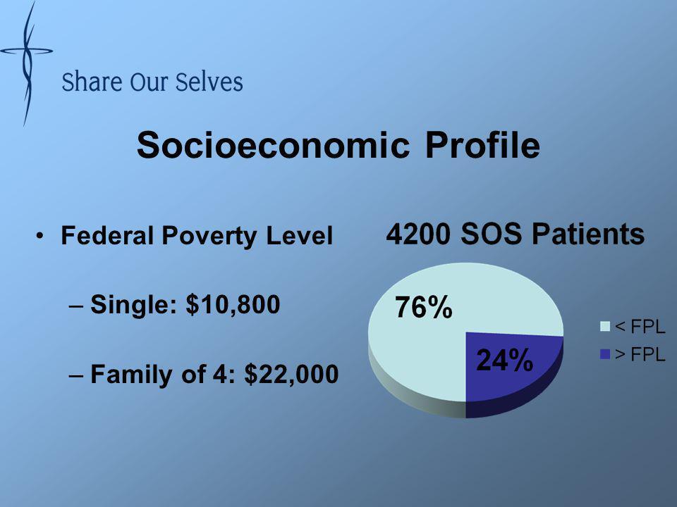 Socioeconomic Profile Federal Poverty Level –Single: $10,800 –Family of 4: $22,000