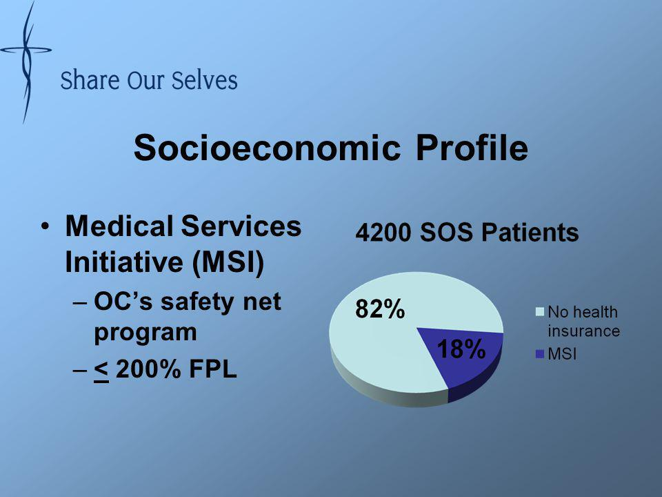 Socioeconomic Profile Medical Services Initiative (MSI) –OCs safety net program –< 200% FPL