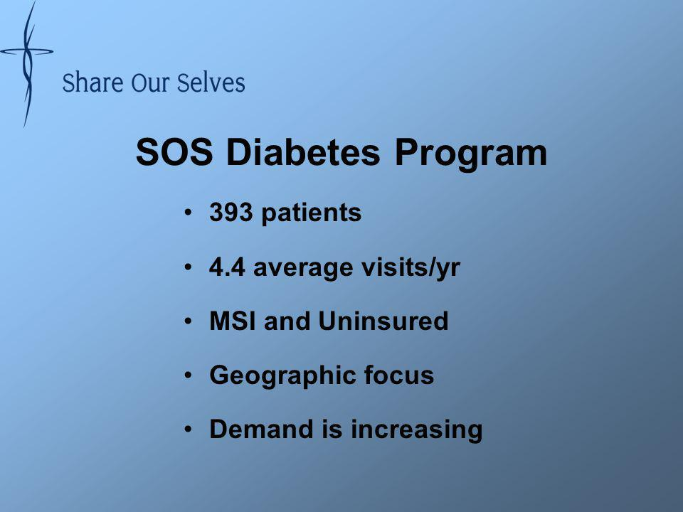 SOS Diabetes Program 393 patients 4.4 average visits/yr MSI and Uninsured Geographic focus Demand is increasing