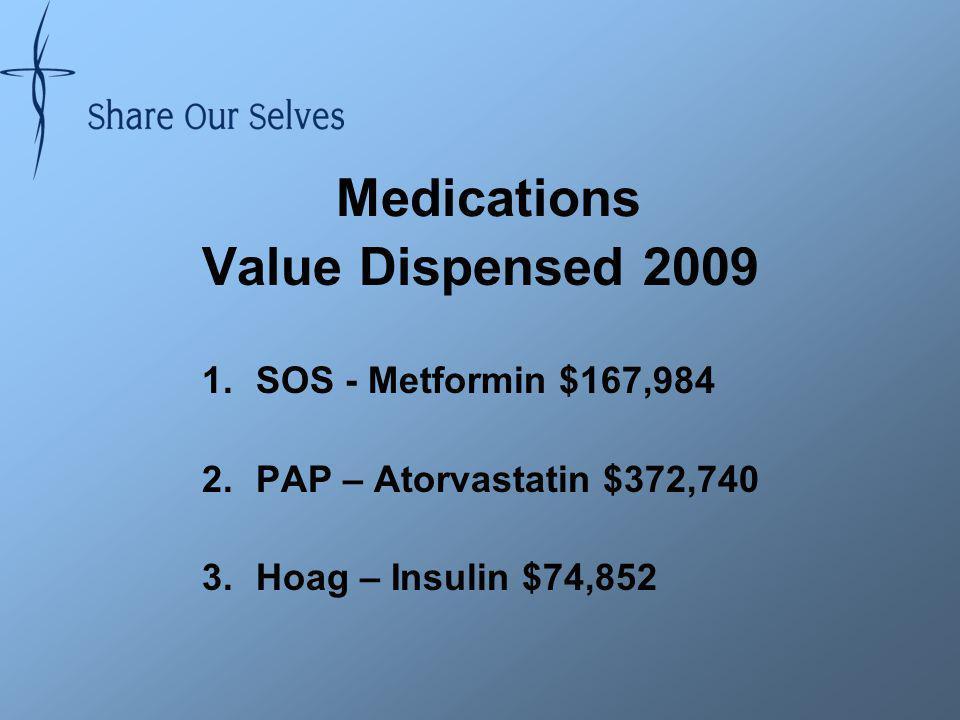 Medications Value Dispensed 2009 1.SOS - Metformin $167,984 2.PAP – Atorvastatin $372,740 3.Hoag – Insulin $74,852