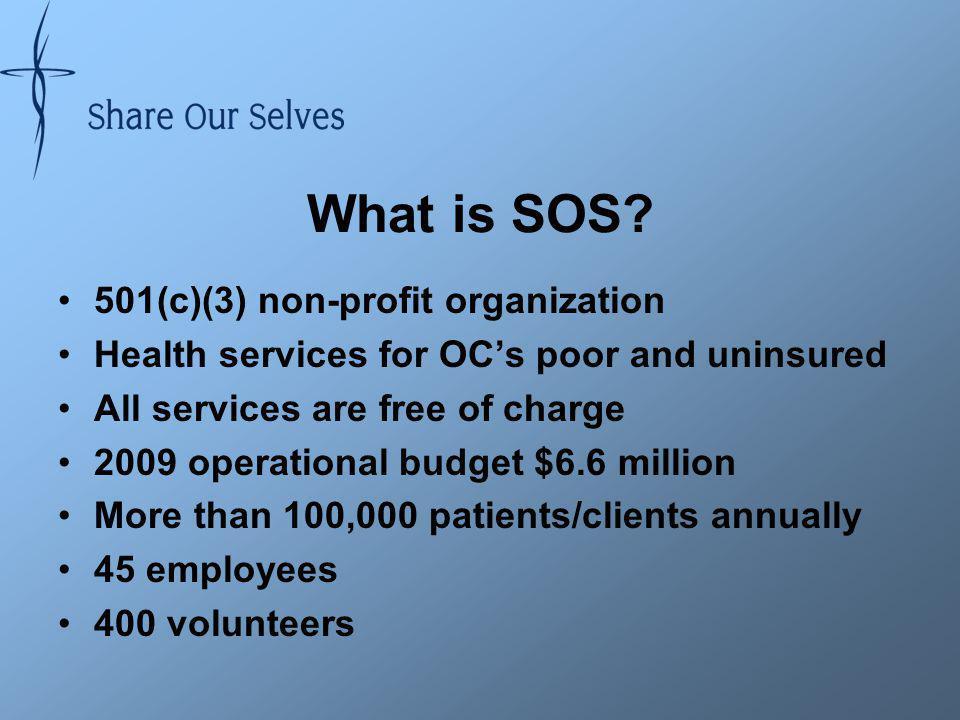 Socioeconomic Profile Medical Services Initiative (MSI) –OCs safety net program –< 200% FPL
