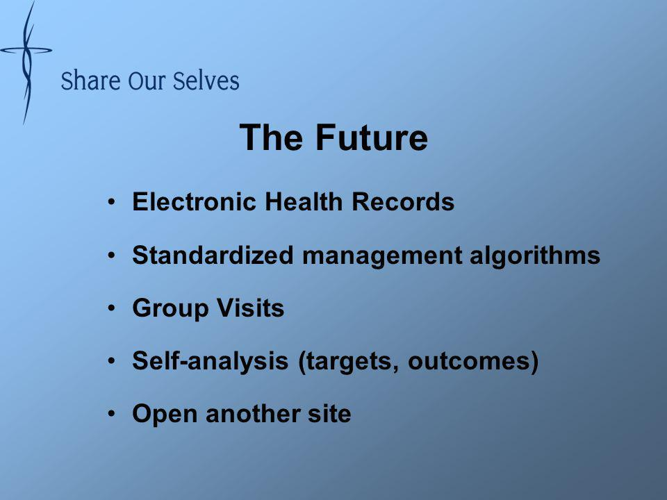 The Future Electronic Health Records Standardized management algorithms Group Visits Self-analysis (targets, outcomes) Open another site