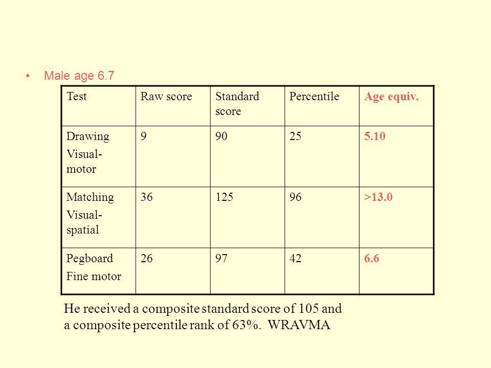 Male age 6.7 TestRaw scoreStandard score PercentileAge equiv.