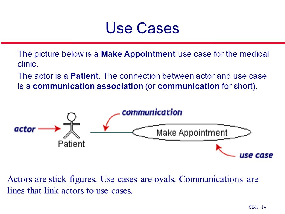©Ian Sommerville 2004Software Engineering, 7th edition. Chapter 4 Slide 14 Slide 14 Use Cases l The picture below is a Make Appointment use case for t