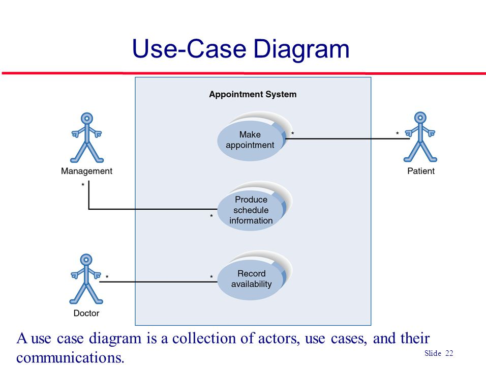 ©Ian Sommerville 2004Software Engineering, 7th edition. Chapter 4 Slide 22 Slide 22 Use-Case Diagram A use case diagram is a collection of actors, use