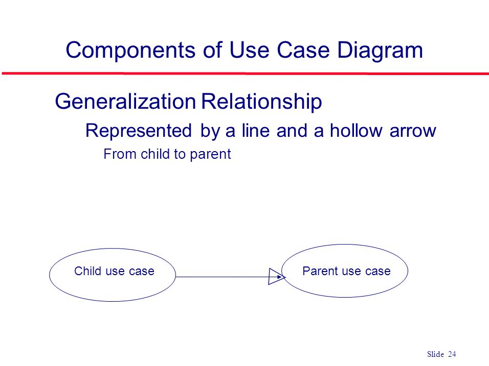 ©Ian Sommerville 2004Software Engineering, 7th edition. Chapter 4 Slide 24 Slide 24 Components of Use Case Diagram l Generalization Relationship Repre