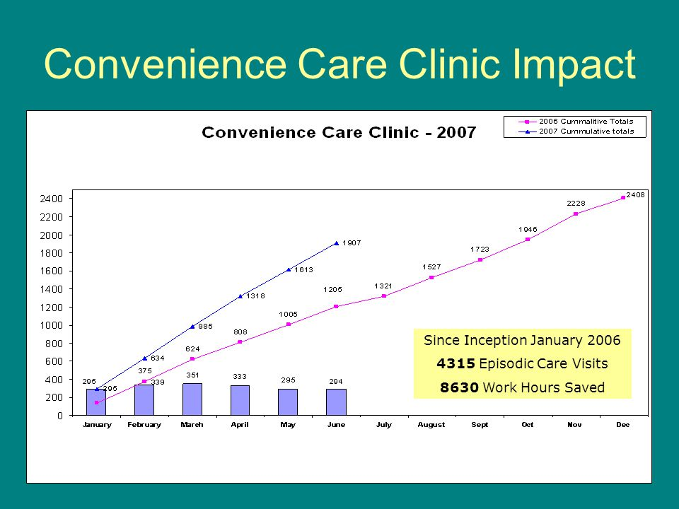 Convenience Care Clinic Impact Since Inception January 2006 4315 Episodic Care Visits 8630 Work Hours Saved