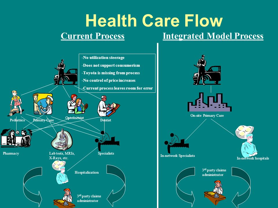 Health Care Flow PediatricsPrimary Care Optometrist Dentist Lab tests, MRIs, X-Rays, etc. Hospitalization Specialists 3 rd party claims administrator
