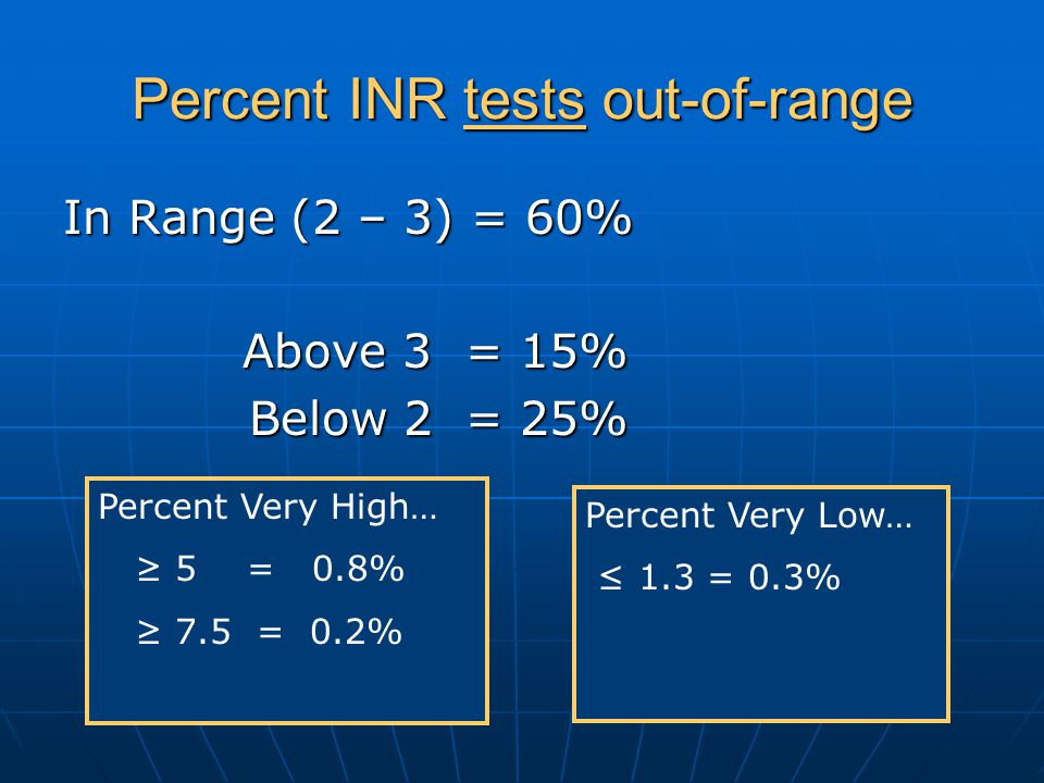 Percent INR tests out-of-range In Range (2 – 3) = 60% Above 3 = 15% Above 3 = 15% Below 2 = 25% Below 2 = 25% Percent Very High… 5 = 0.8% 7.5 = 0.2% P