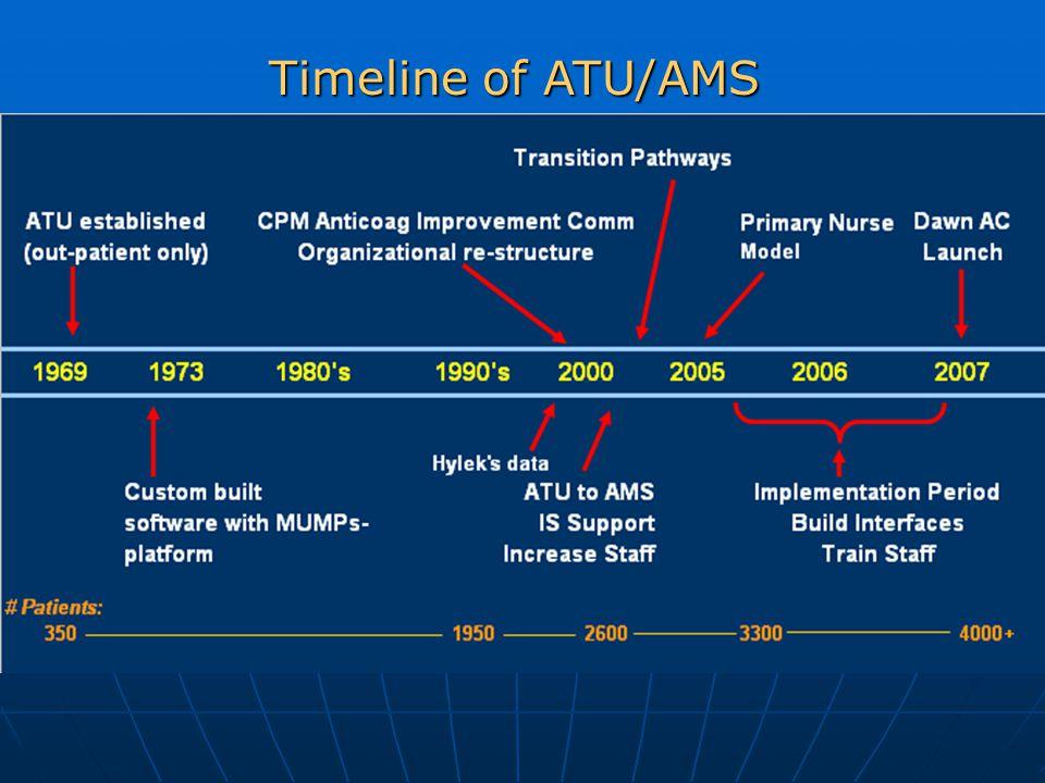 Timeline of ATU/AMS