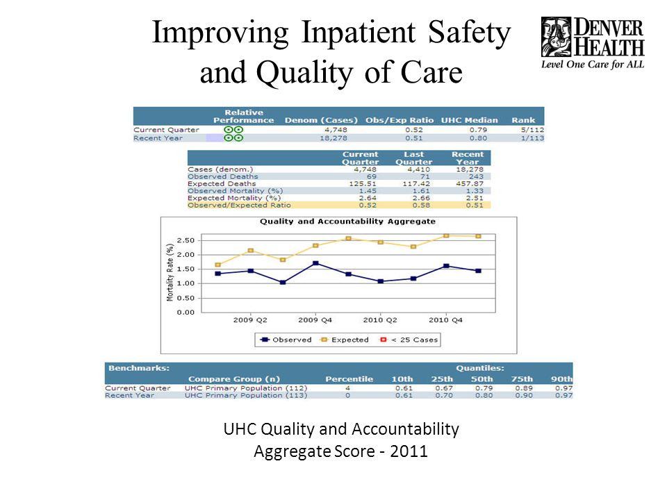 UHC Quality and Accountability Aggregate Score - 2011 Improving Inpatient Safety and Quality of Care