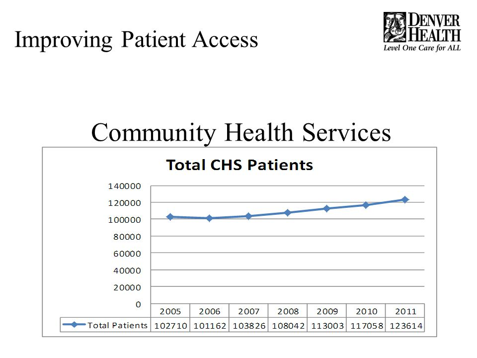 Community Health Services Improving Patient Access