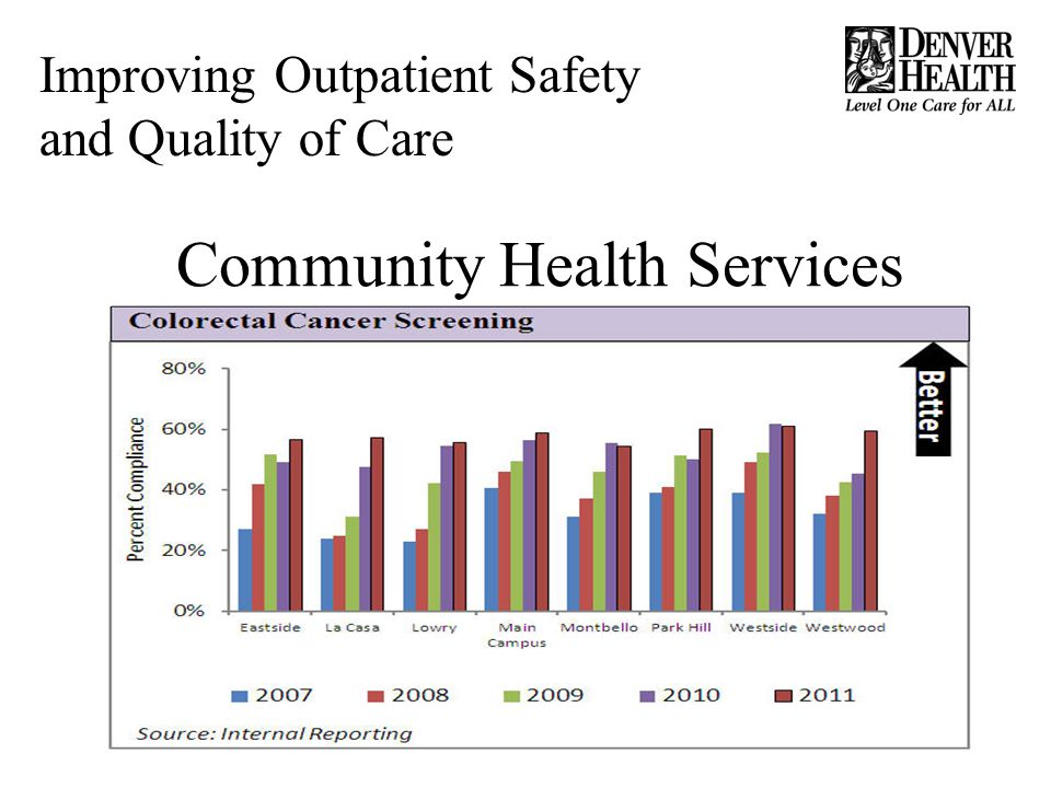 Community Health Services Improving Outpatient Safety and Quality of Care