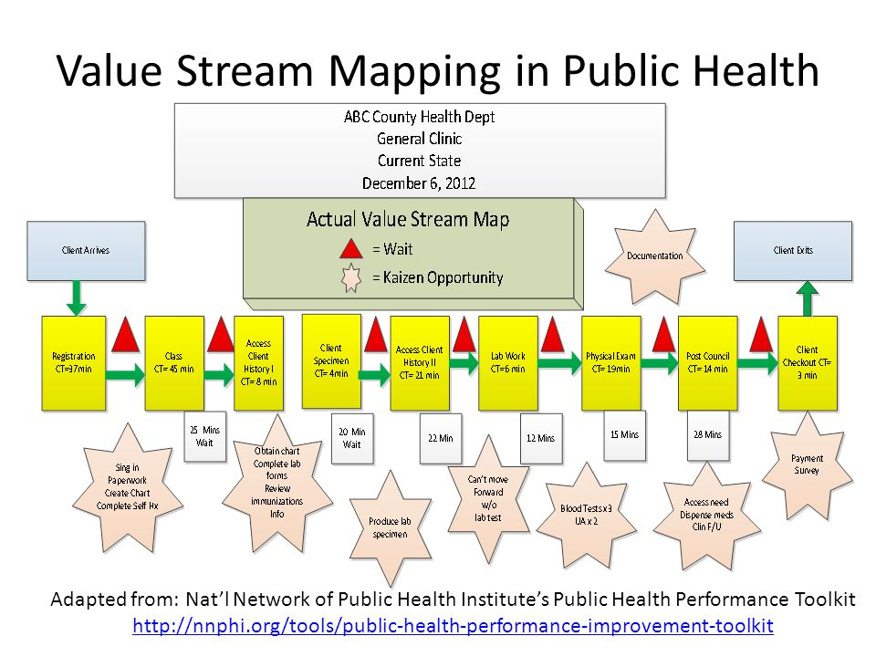 Value Stream Mapping in Public Health Adapted from: Natl Network of Public Health Institutes Public Health Performance Toolkit http://nnphi.org/tools/