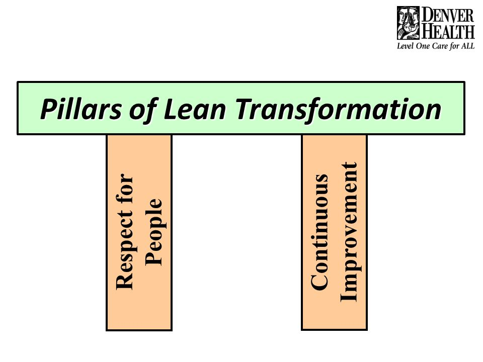 Principles of Lean The customer defines value Deliver value to the customer on demand and without waste Standardize to solve and improve Transformational learning requires a deep personal experience Mutual respect and shared responsibility enable higher performance