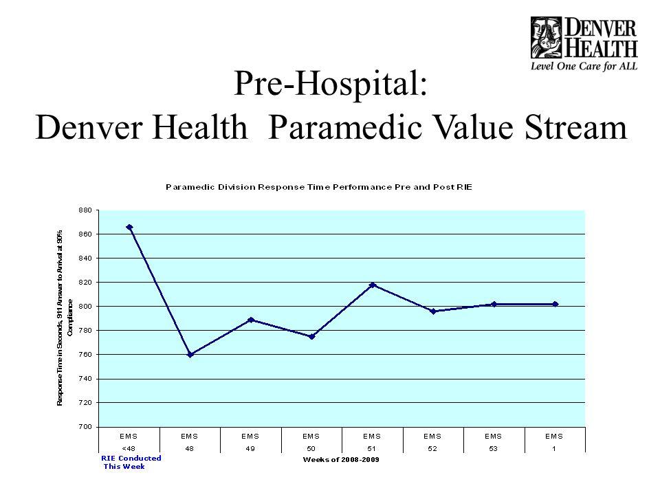 Financial Impact: Hard Green Dollars from Denver Healths Lean Initiative